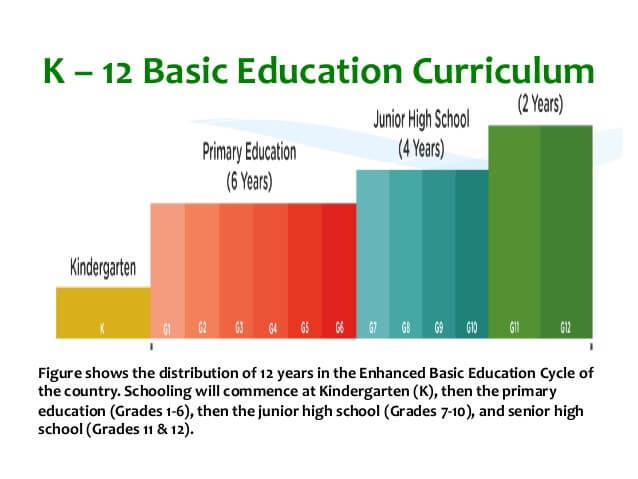 k 12 curriculum in the philippines Philippines curriculum development bella o mariñas and maria pelagia ditapat source: unesco statistical yearbook, 1998, paris 113  the basic education system in the philippines is.